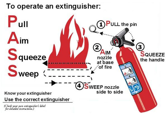 Using an extiguisher